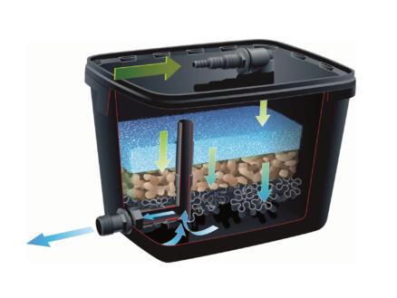 FiltraPure 2000 filtre pour bassin de jardin 2000l
